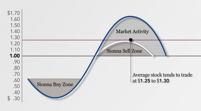 Sell Zone chart