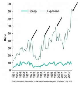 Dispersion Shows How Relatively Attractive Underperforming Value Is